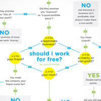 Should I Work for Free?